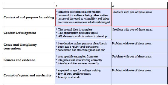 grading rubric critical thinking What are rubrics--can these tools measure critical thinking considerations include reliability, measurement precision & construct validity.